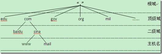 域名空间层次结构图 根域:就是一个